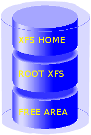 Ridurre un filesystem xfs